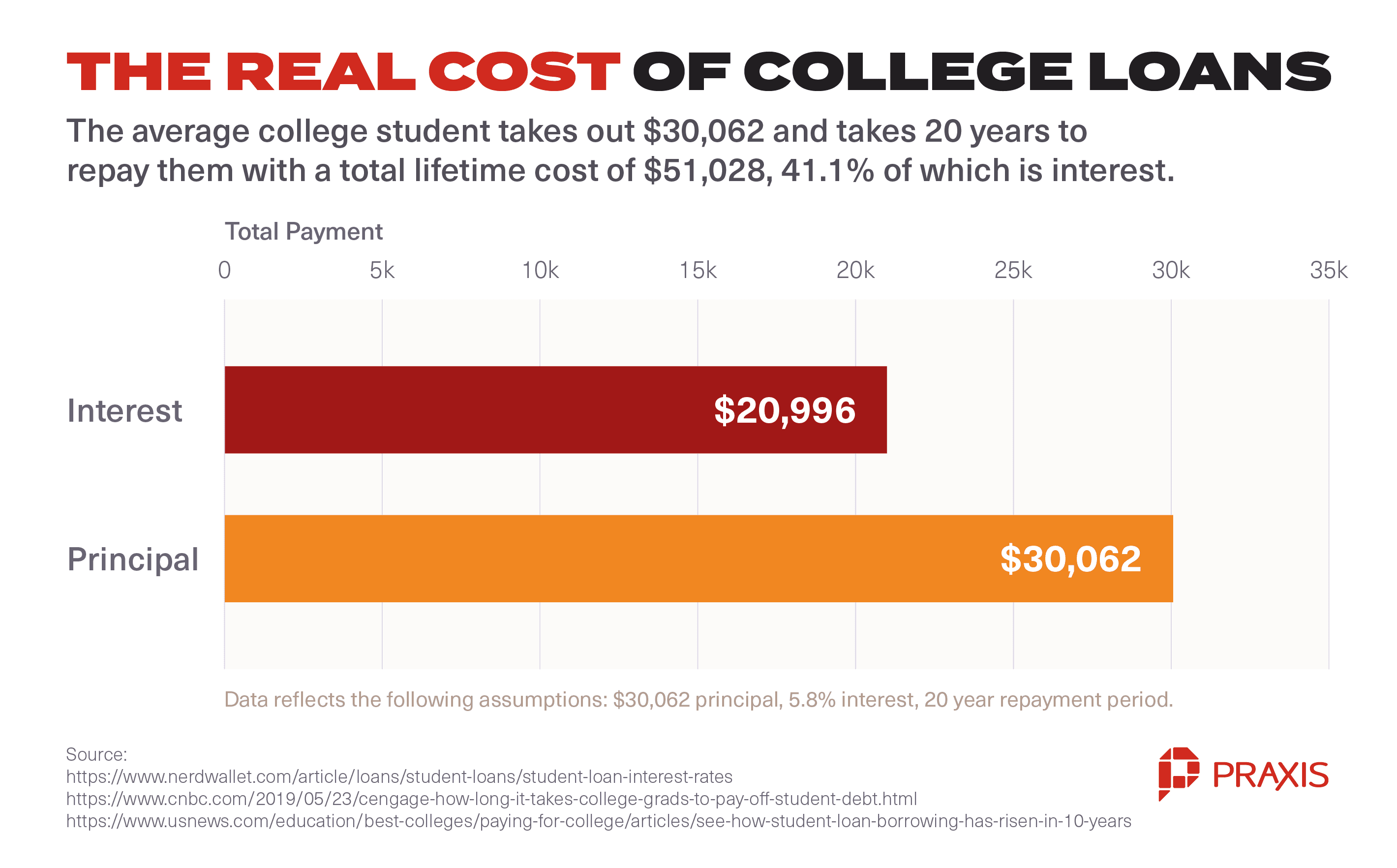 real cost of college loans